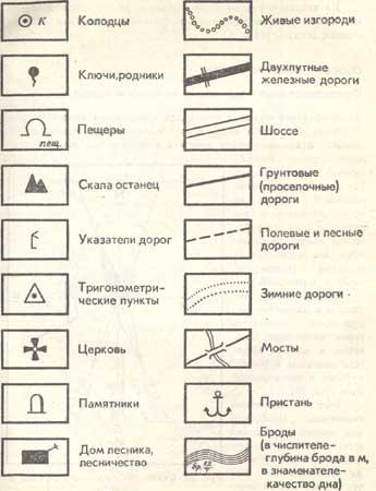 Условные знаки на картах